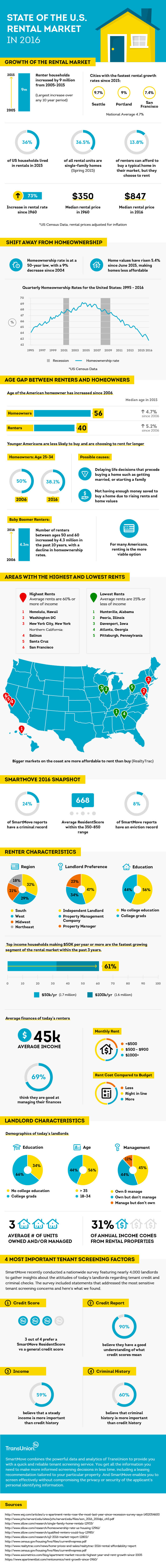 State Of The U.S. Rental Market in 2016