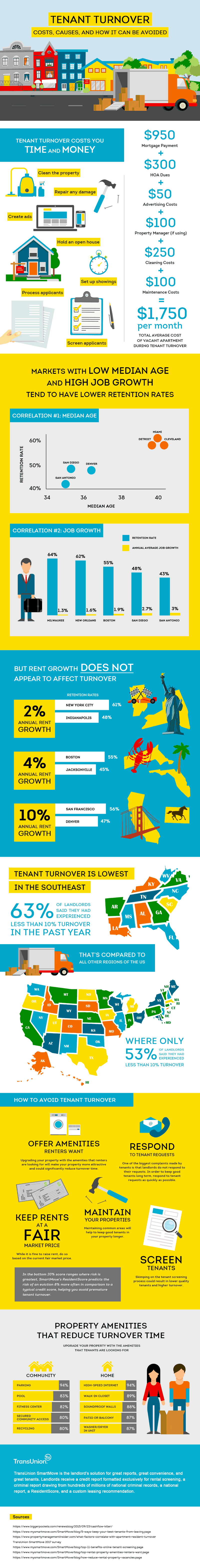 Tenant Turnover Costs And How to Avoid [INFOGRAPHIC]