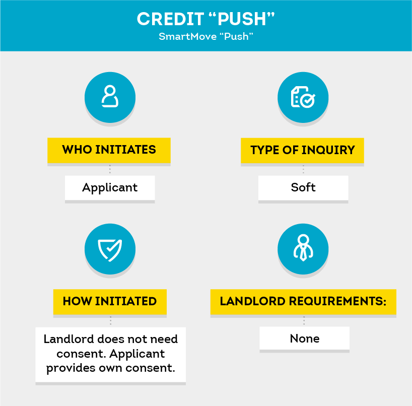 SmartMove credit push process