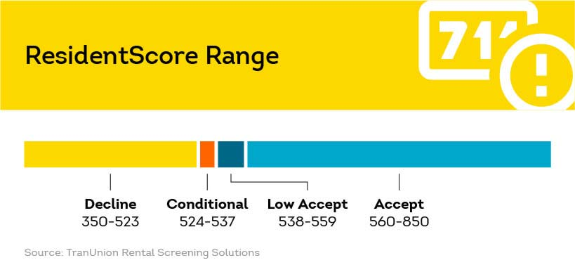 SmartMove ResidentScore is designed for rental property industry