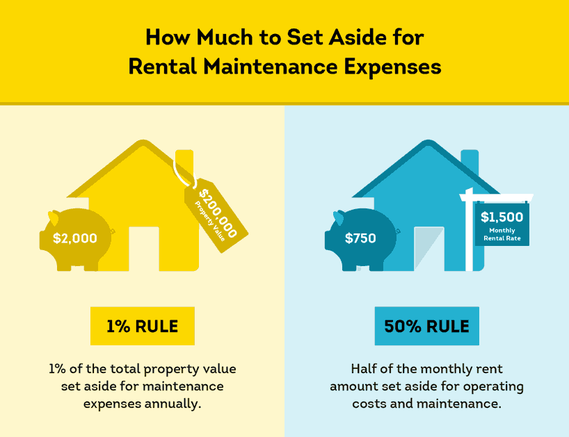 rental property maintenance expense rules of thumb