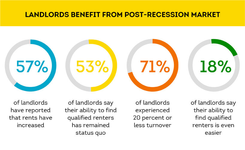 landlord summary on rental market attractiveness