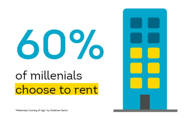 millennial bias towards renting over homeonwership