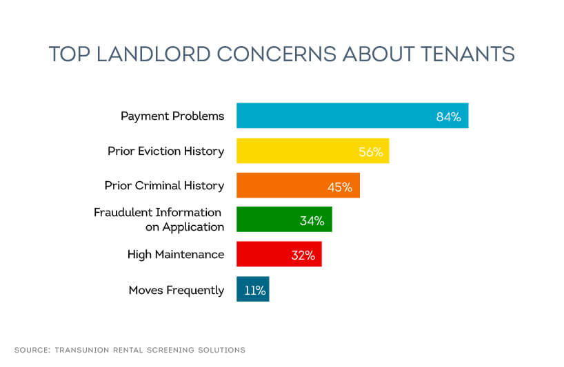 tenant payment problems and prior eviction history are top concerns