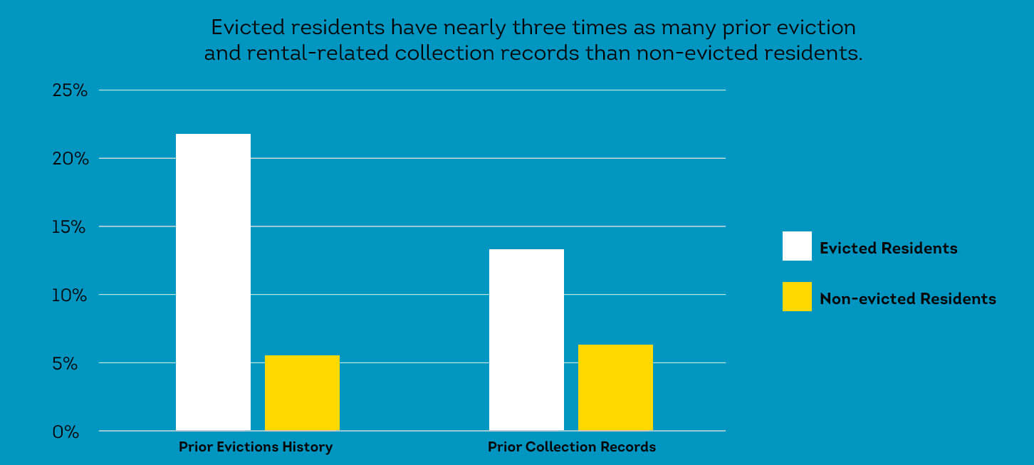 Evicted residents have substantially higher prior rental collection records as non-evicted residents