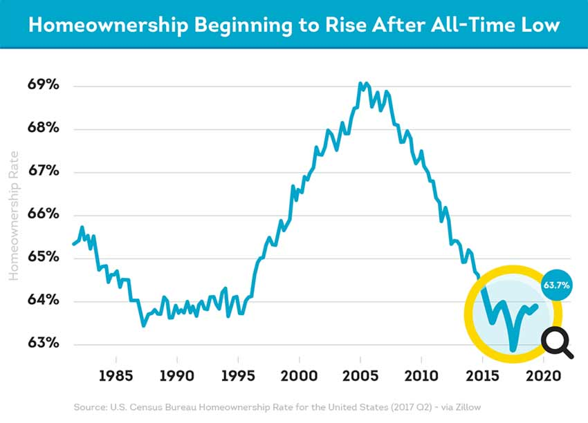 recent trend shows homeownership is increasing