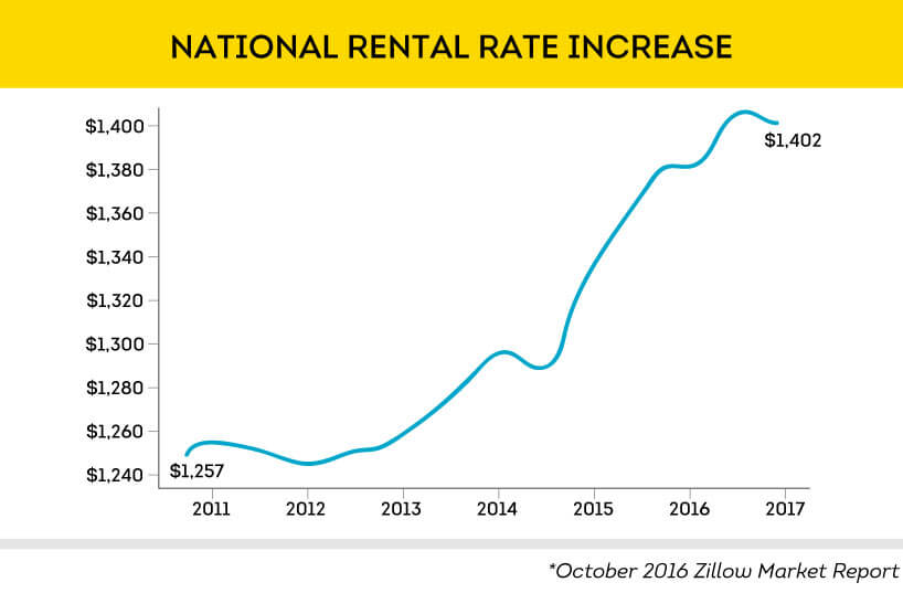 National average rent increased 12.5% since 2011