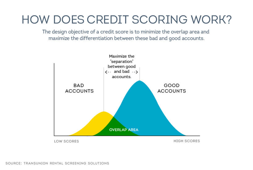 how credit scoring works
