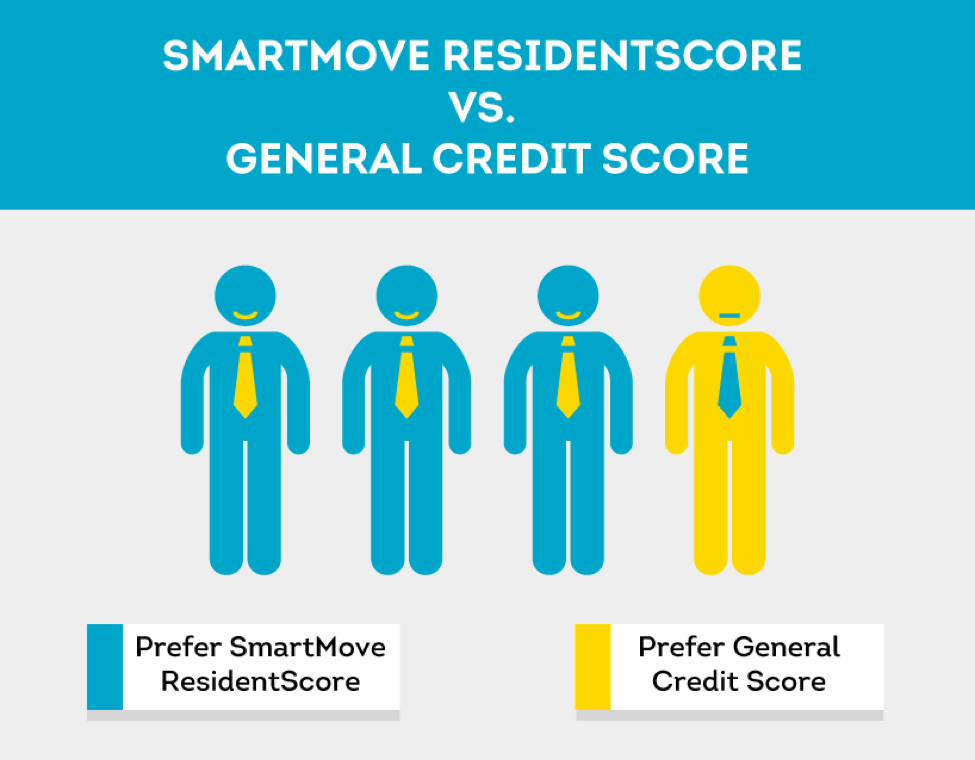 TransUnion credit score built for rental industry is preferred by landlords
