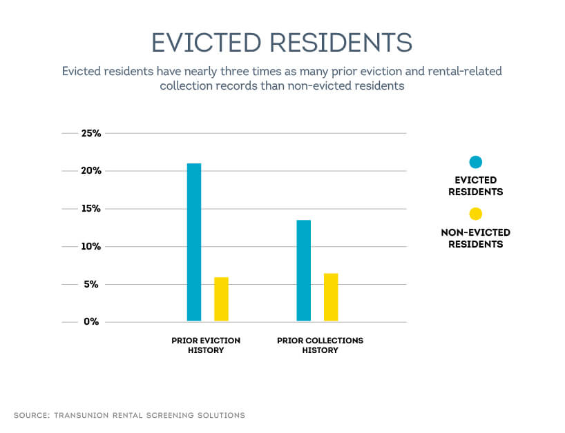 evicted tenant trends